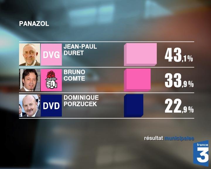La gauche totalise en tout 77 % des voix.