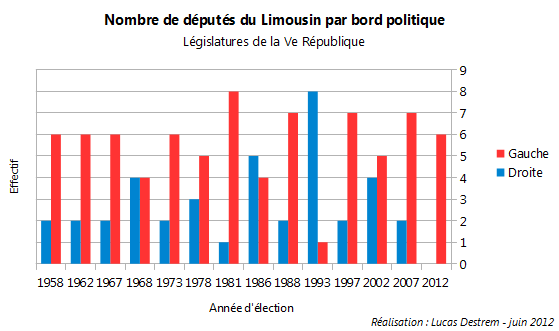 D%C3%A9put%C3%A9s-limousins-par-bord-politique dans Politique nationale