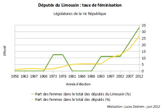 F%C3%A9minisation-d%C3%A9put%C3%A9s-Limousin dans Limoges