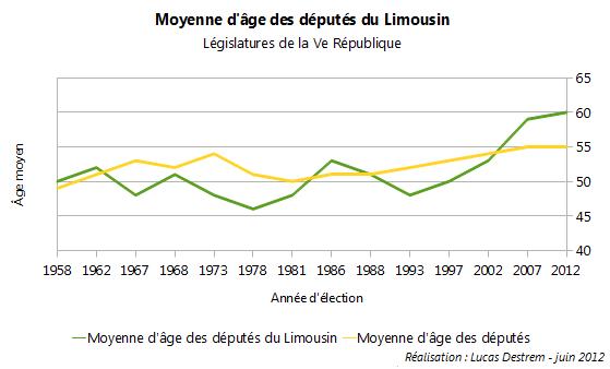 Moyenne-d%C3%A2ge-d%C3%A9put%C3%A9s-Limousin dans Limousin