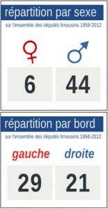 R%C3%A9partition-sexe-et-bord-politique-d%C3%A9put%C3%A9s-Limousin-155x300 dans Parti Socialiste