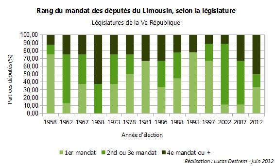 Rang-mandat-d%C3%A9put%C3%A9s-Limousin dans Politique & Actualité