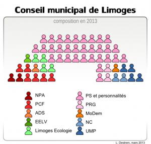 conseil-municipal-de-limoges-300x285 dans Limoges